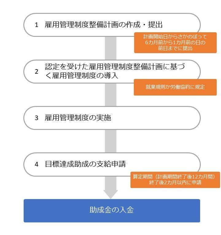 人材確保等支援助成金(雇用管理制度助成コース)の流れ