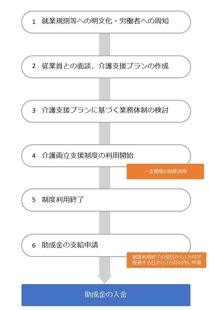 両立支援助成金(介護離職防止支援コース)の流れ②