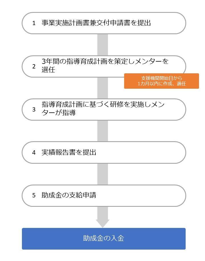 東京都正規雇用など転勤安定化支援助成金の流れ