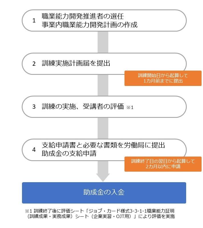 人材開発支援助成金(特定訓練コース)の流れ2