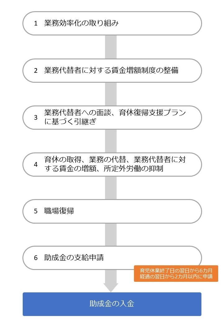 両立支援助成等助成金(育児休業等支援コース)③