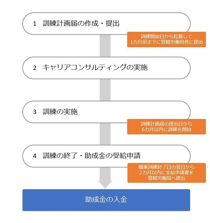 人材開発支援助成金(特別訓練コース)の流れ2