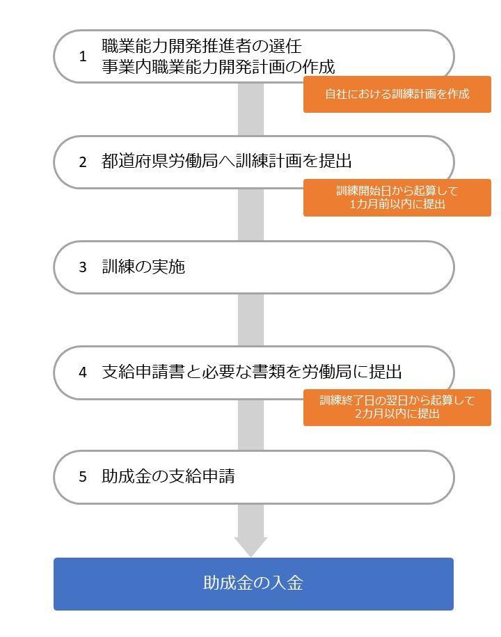 人材開発支援助成金(一般訓練コース)の流れ