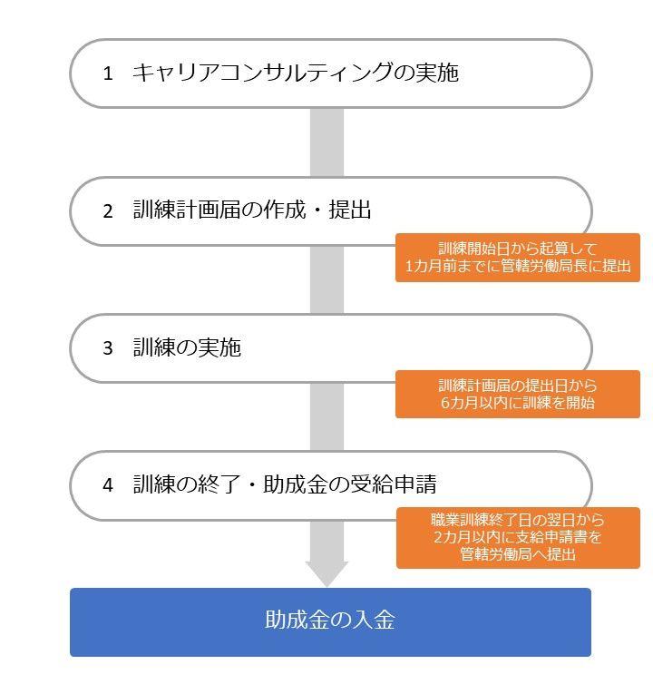 人材開発支援助成金(特別訓練コース)の流れ3