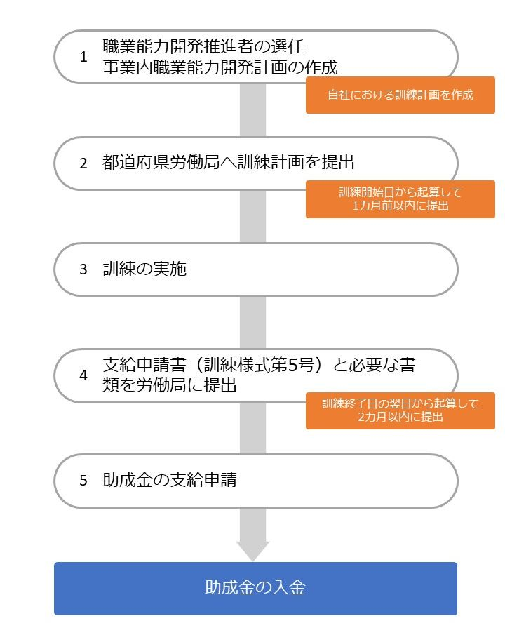 人材開発支援助成金(特定訓練コース)の流れ3