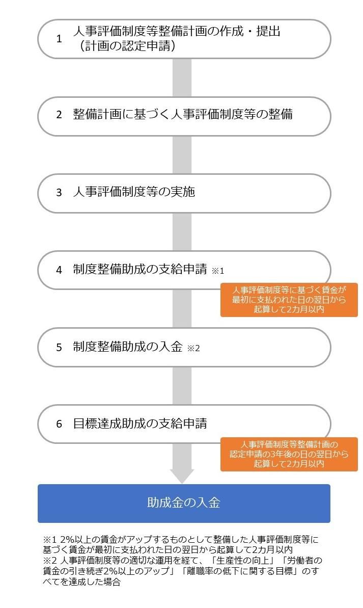 人材確保等支援助成金(人事評価改善等助成コース)の流れ
