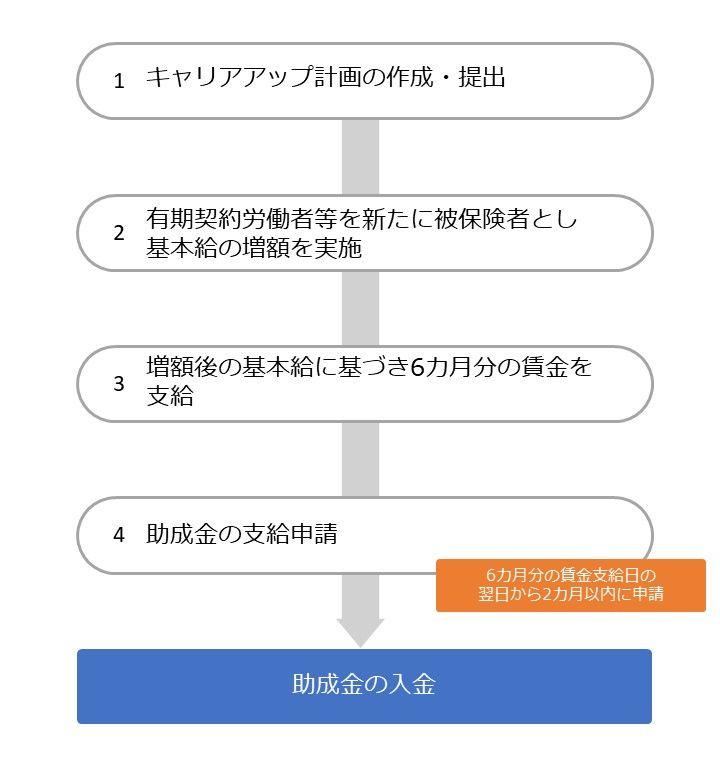 キャリアアップ助成金(選択的適用拡大導入時処遇改善コース)