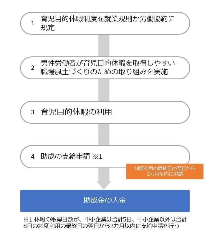 両立支援助成金(出生時両立支援コース)の流れ②