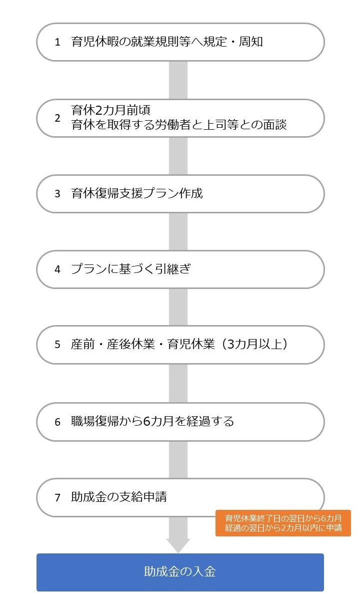 両立支援助成等助成金(育児休業等支援コース)②