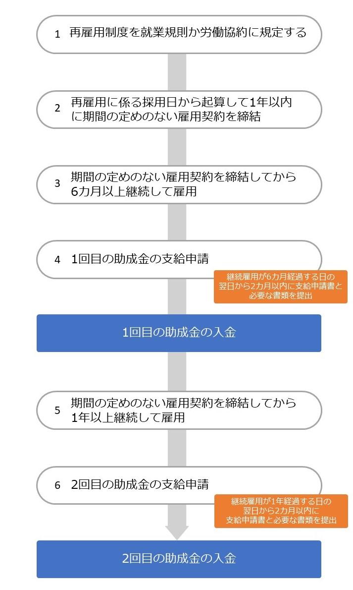 両立支援助成金(再雇用者評価処遇コース)の流れ