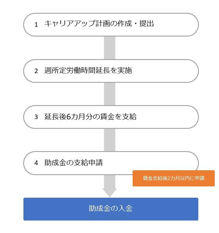 キャリアアップ助成金(短時間労働者労働時間延長コース)