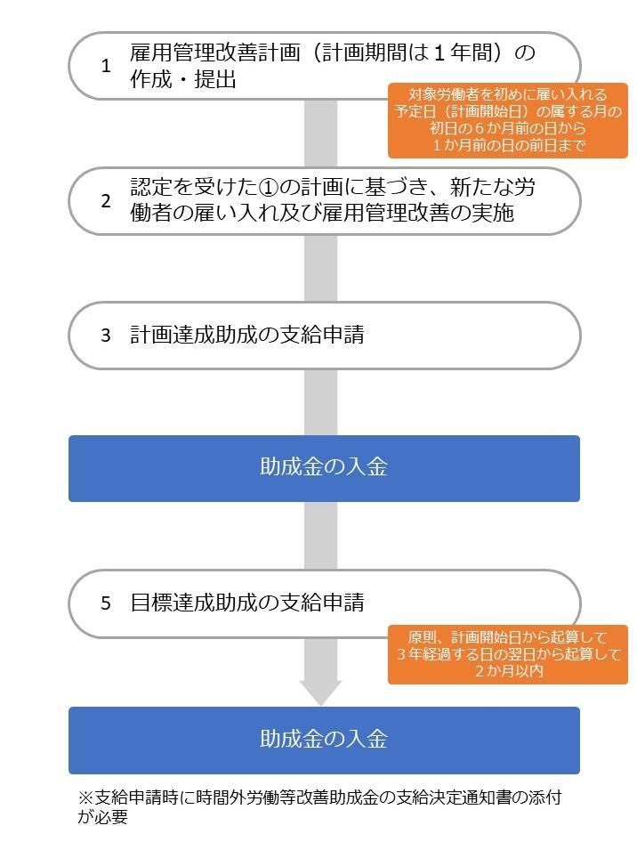 人材確保等支援助成金(働き方改革支援コース)